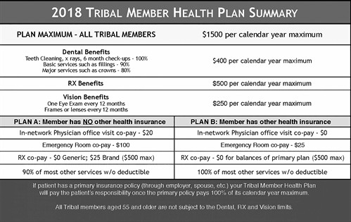 2018 Tribal Health Plan Chart