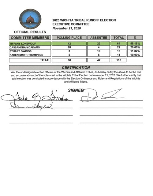 Run-Off Election Results 11/21/2020